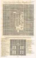 Plans Of The Old & New City Of Peking the Metropolis Of China